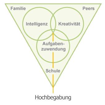 Triadischen Interdependenzmodell der Hochbegabung