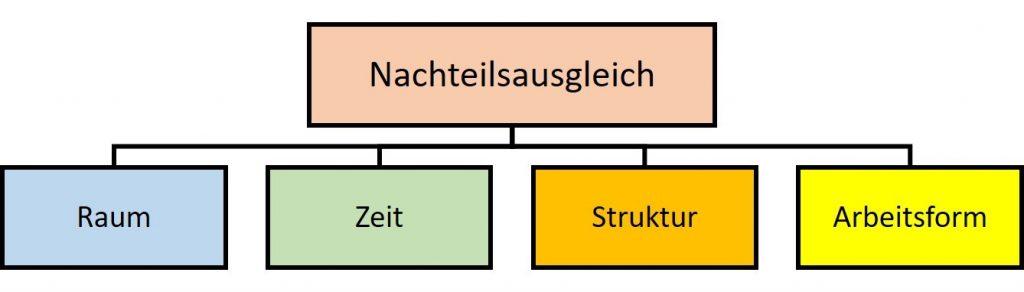 Struktur Nachteilsausgleich